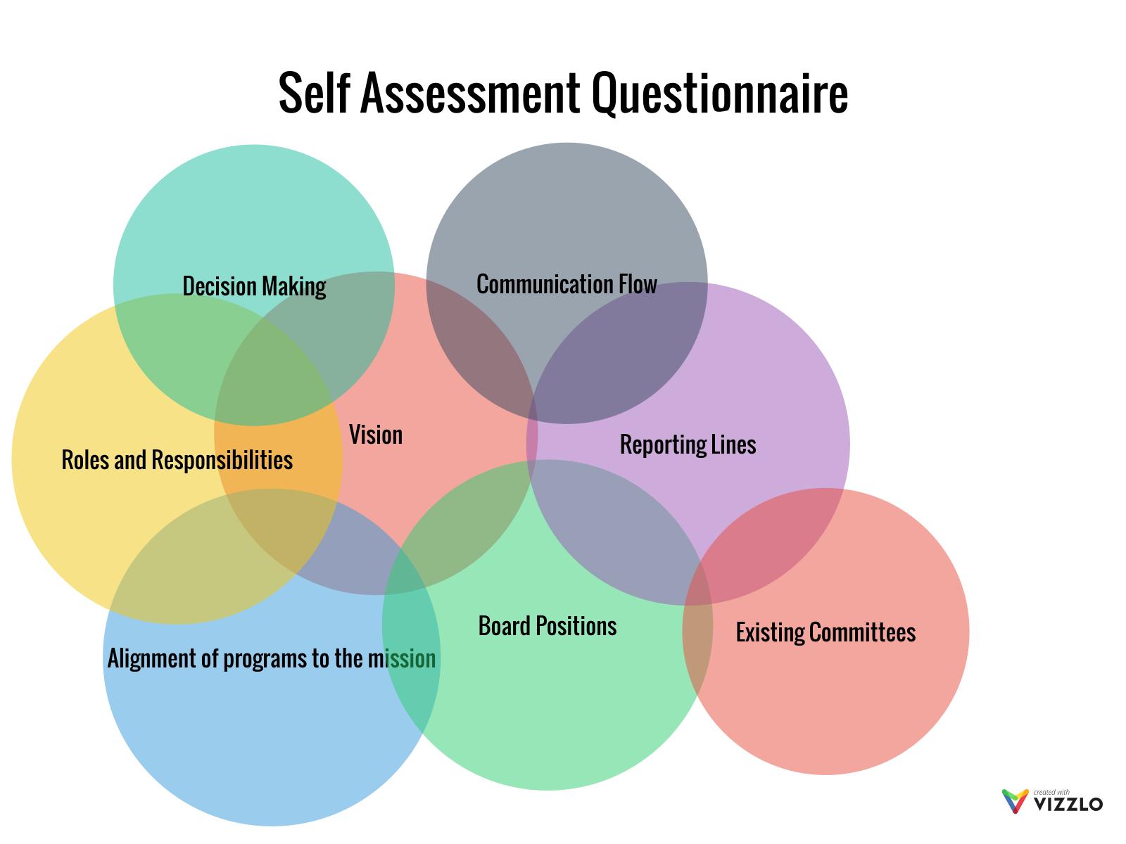 Self Assessment Questionnaire Self assessment and peer assessment. self assessment questionnaire